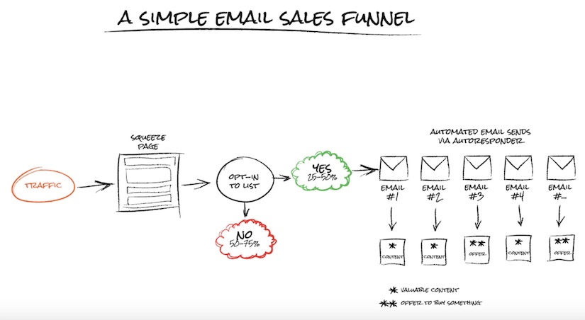 simple email marketing funnel